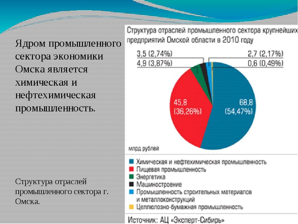 Ядром промышленного сектора экономики Омска является химическая и нефтехимиче...