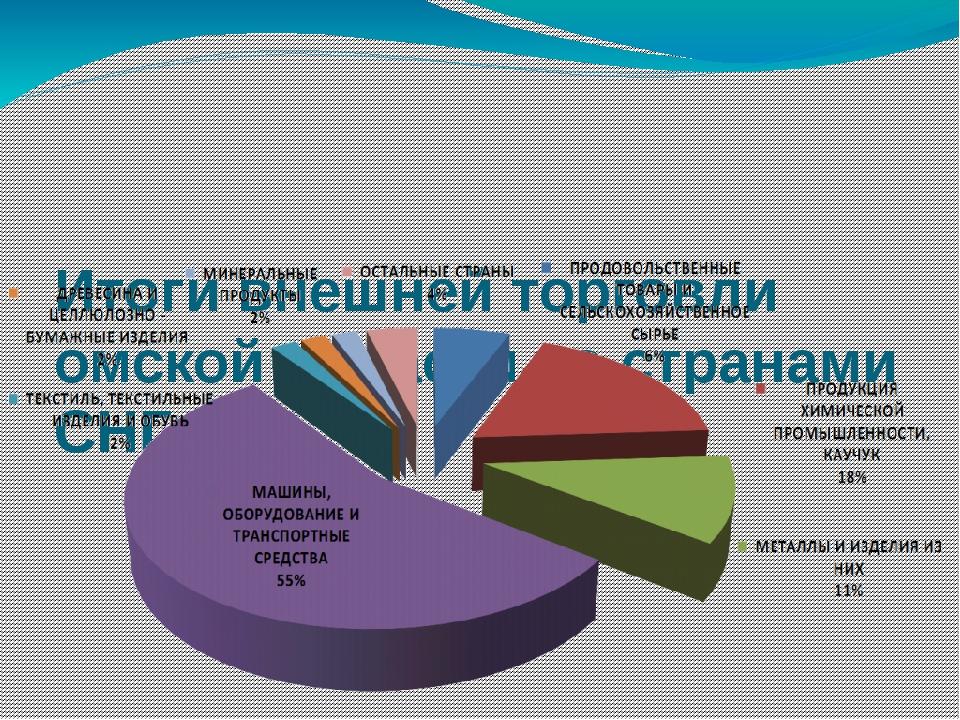 Итоги внешней торговли омской области со странами СНГ