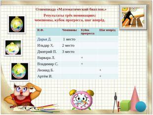 Олимпиада «Математический биатлон.» Результаты трёх номинациях: чемпионы, куб