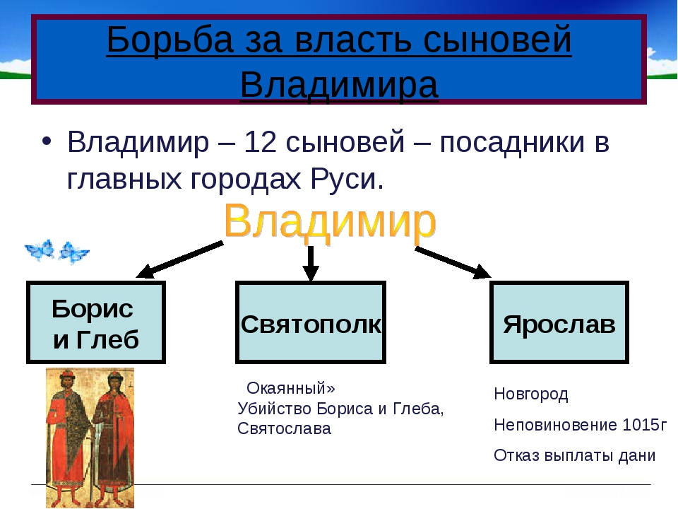 Владимир – 12 сыновей – посадники в главных городах Руси. Борьба за власть сы...