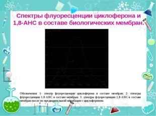Спектры флуоресценции циклоферона и 1,8-АНС в составе биологических мембран.