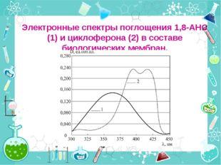 Электронные спектры поглощения 1,8-АНС (1) и циклоферона (2) в составе биолог
