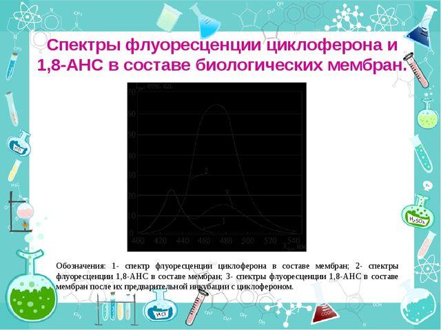 Спектры флуоресценции циклоферона и 1,8-АНС в составе биологических мембран....