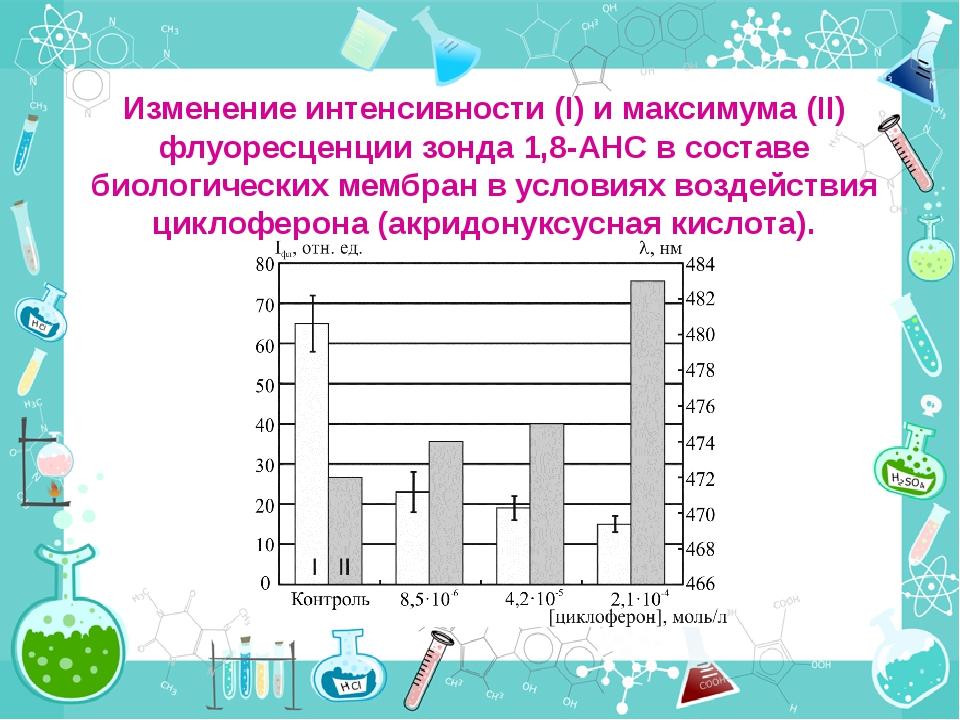 Изменение интенсивности (I) и максимума (II) флуоресценции зонда 1,8-АНС в со...