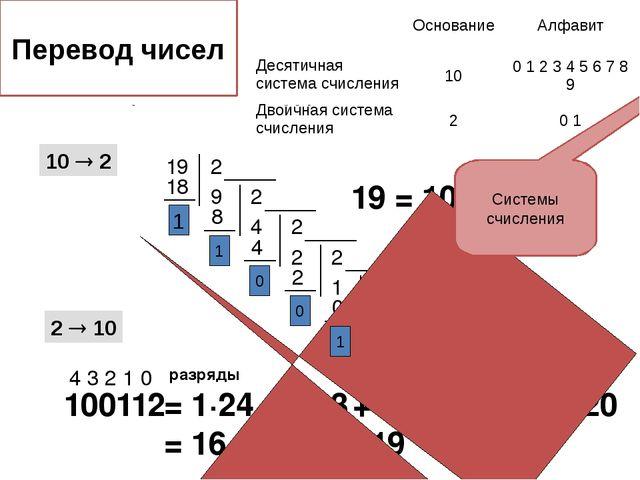 10  2 2  10 19 19 = 100112 100112 4 3 2 1 0 разряды = 1·24 + 0·23 + 0·22 +...