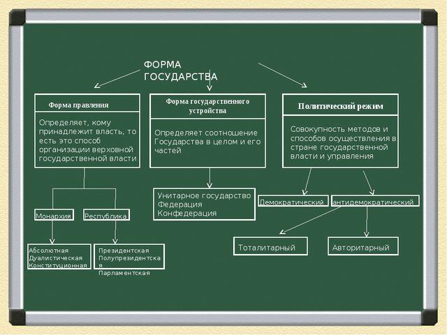 ФОРМА ГОСУДАРСТВА Форма правления Определяет, кому принадлежит власть, то ест...