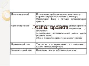 Этапы проекта: Подготовительный Исследование проблемы патриотизма в школе; Р