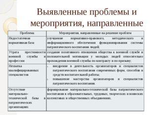 Выявленные проблемы и мероприятия, направленные на их решение Проблема Меропр
