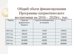 Общий объем финансирования Программы патриотического воспитания на 2016 – 202