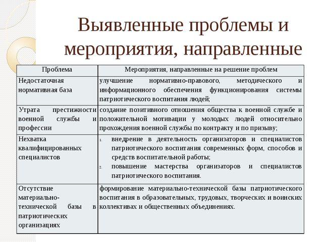 Выявленные проблемы и мероприятия, направленные на их решение Проблема Меропр...