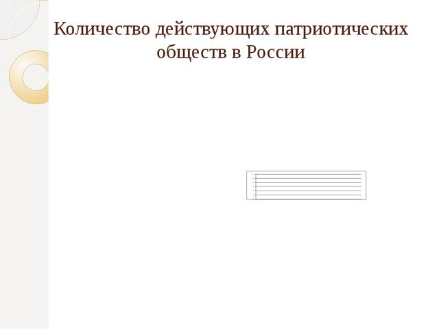 Количество действующих патриотических обществ в России