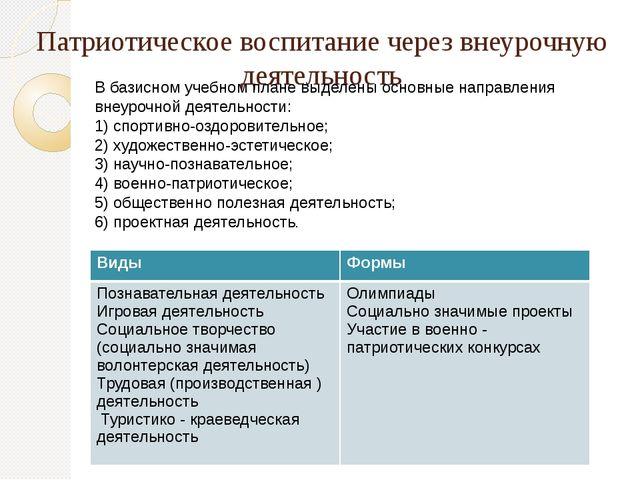 Патриотическое воспитание через внеурочную деятельность В базисном учебном пл...