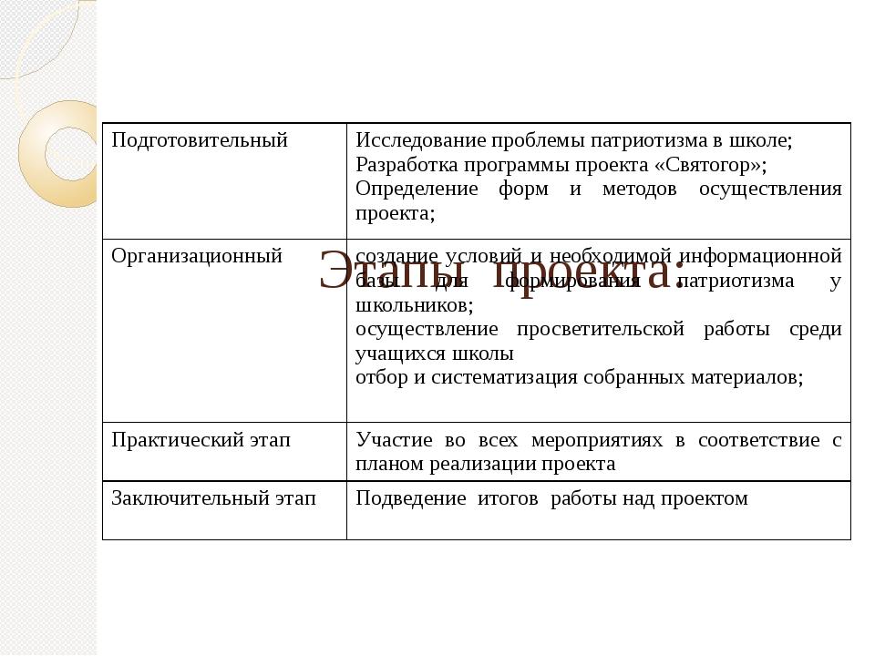 Этапы проекта: Подготовительный Исследование проблемы патриотизма в школе; Р...