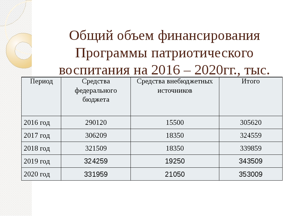 Общий объем финансирования Программы патриотического воспитания на 2016 – 202...