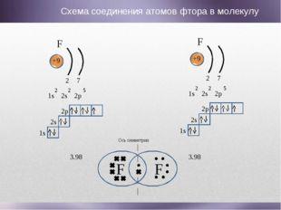 F F Ось симметрии F +9 1s 2s 2p 2 2 5 2 7 1s 2s 2p F +9 1s 2s 2p 2 2 5 2 7 1s