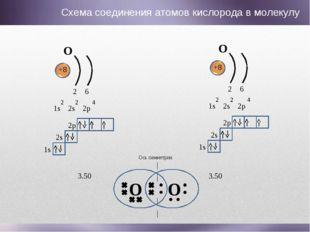 O O Ось симметрии O +8 1s 2s 2p 2 2 4 2 6 1s 2s 2p O +8 1s 2s 2p 2 2 4 2 6 1s