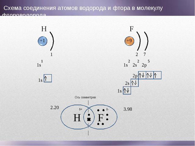 H F 1s 1 1 +1 +9 1s 2s 2p 2 2 5 2 7 1s 1s 2s 2p H F Ось симметрии 2.20 3.98 С...