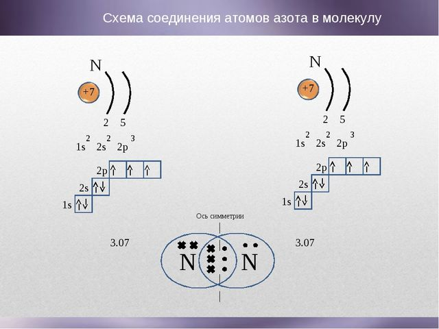 N N Ось симметрии N +7 1s 2s 2p 2 2 3 2 5 1s 2s 2p N +7 1s 2s 2p 2 2 3 2 5 1s...