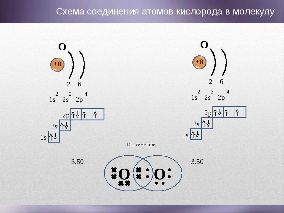 O O Ось симметрии O +8 1s 2s 2p 2 2 4 2 6 1s 2s 2p O +8 1s 2s 2p 2 2 4 2 6 1s...