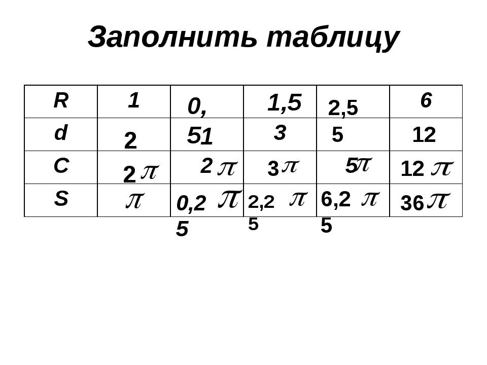 Заполнить таблицу 2 2 0,5 1 0,25 1,5 3 2,25 2,5 5 6,25 12 12 36 R 1 6 d 3 C 2...