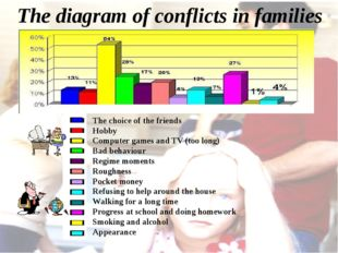 The diagram of conflicts in families The choice of the friends Hobby Computer