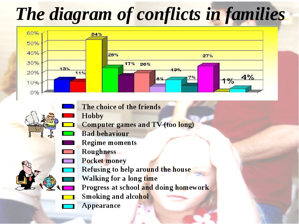 The diagram of conflicts in families The choice of the friends Hobby Computer...