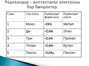 СаныСан атауыРадикалдың формуласыРадикалдың атауы 1Моно--СН3Метил 2Ди-