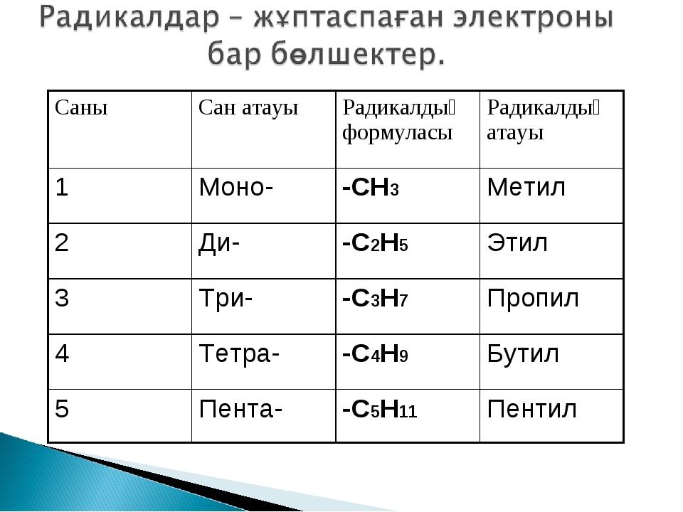 СаныСан атауыРадикалдың формуласыРадикалдың атауы 1Моно--СН3Метил 2Ди-...