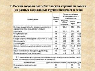 В России годовая потребительская корзина человека (из разных социальных групп