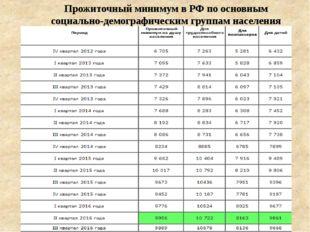 Прожиточный минимум в РФ по основным социально-демографическим группам населе