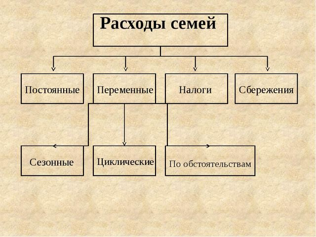 Расходы семей Постоянные Переменные Налоги Сбережения Сезонные Циклические По...