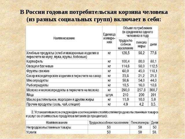 В России годовая потребительская корзина человека (из разных социальных групп...