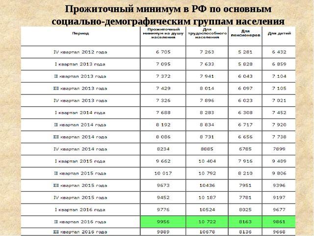 Прожиточный минимум в РФ по основным социально-демографическим группам населе...