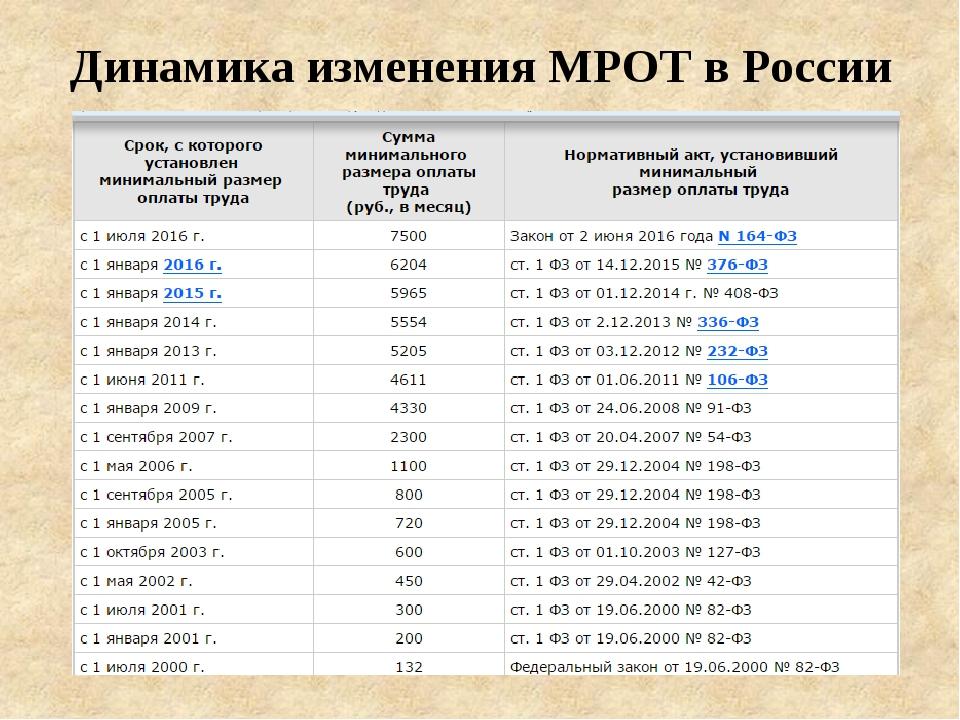 Динамика изменения МРОТ в России