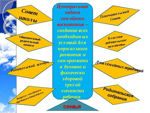 Центральная задача семейного воспитания – создание всех необходимых условий д...