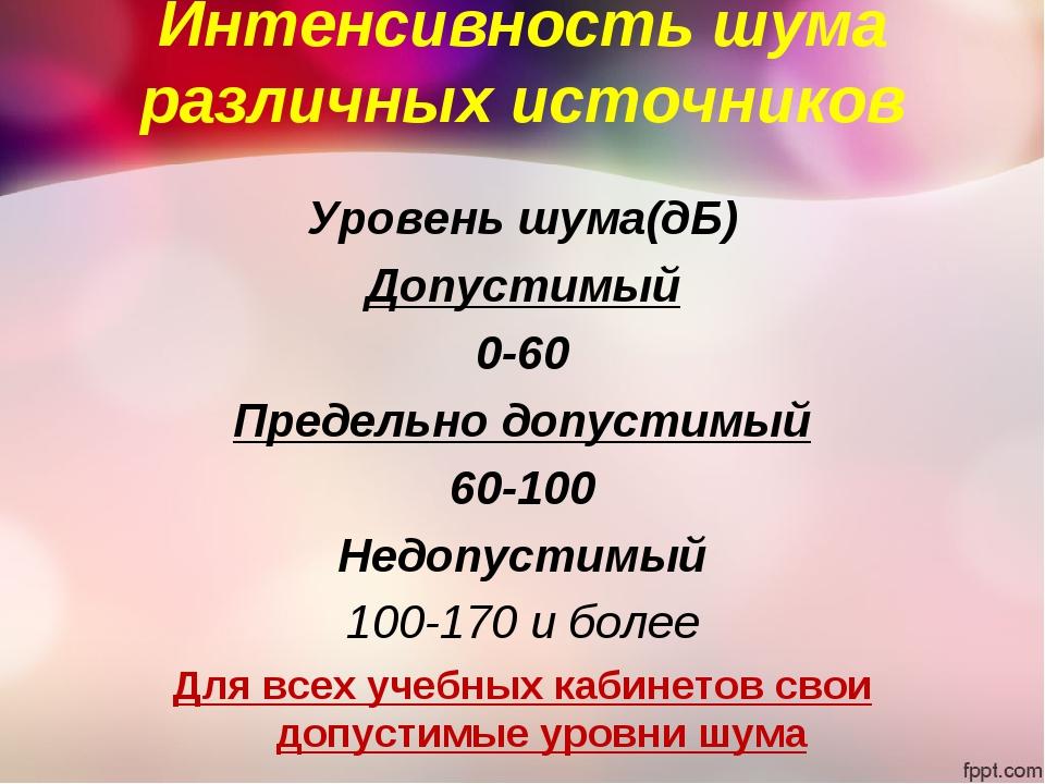 Интенсивность шума различных источников Уровень шума(дБ) Допустимый 0-60 Пред...