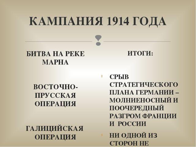 КАМПАНИЯ 1914 ГОДА БИТВА НА РЕКЕ МАРНА ВОСТОЧНО-ПРУССКАЯ ОПЕРАЦИЯ ГАЛИЦИЙСКАЯ...