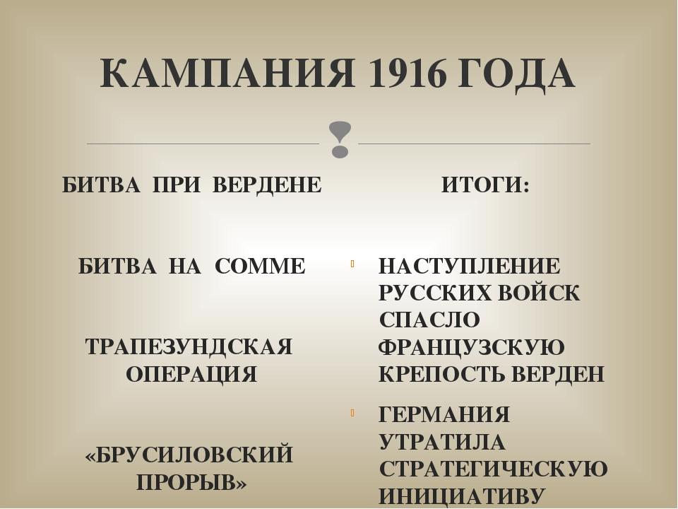 КАМПАНИЯ 1916 ГОДА БИТВА ПРИ ВЕРДЕНЕ БИТВА НА СОММЕ ТРАПЕЗУНДСКАЯ ОПЕРАЦИЯ «Б...