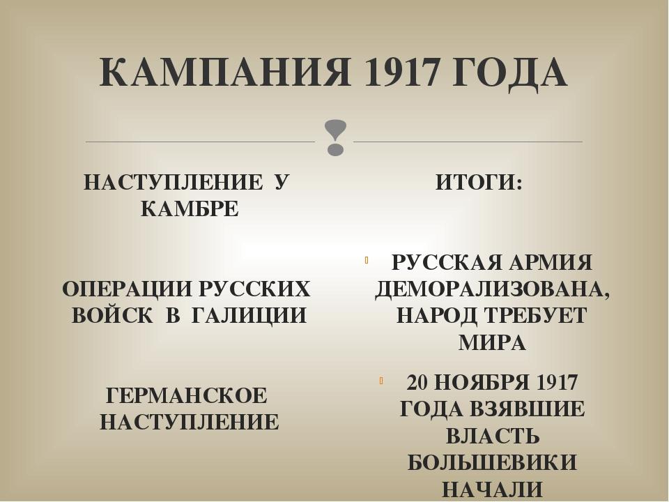 КАМПАНИЯ 1917 ГОДА НАСТУПЛЕНИЕ У КАМБРЕ ОПЕРАЦИИ РУССКИХ ВОЙСК В ГАЛИЦИИ ГЕРМ...