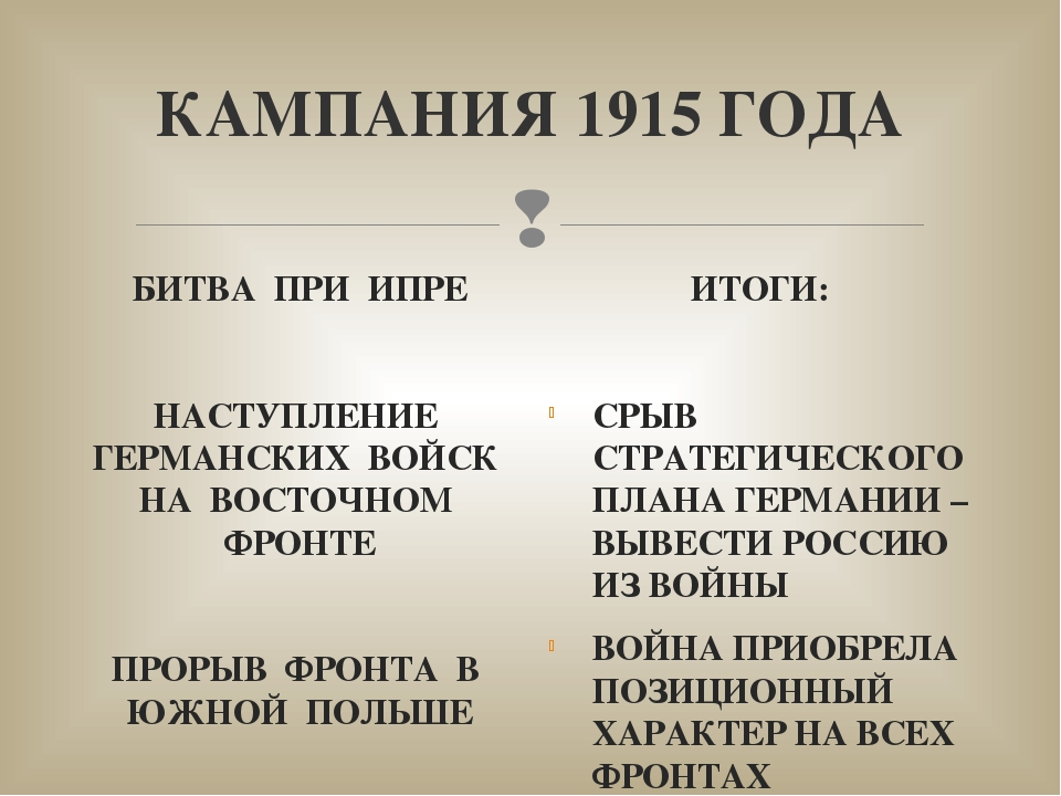 КАМПАНИЯ 1915 ГОДА БИТВА ПРИ ИПРЕ НАСТУПЛЕНИЕ ГЕРМАНСКИХ ВОЙСК НА ВОСТОЧНОМ Ф...