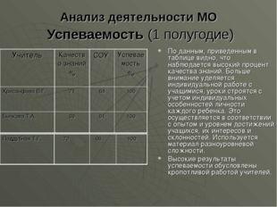 Анализ деятельности МО Успеваемость (1 полугодие) По данным, приведенным в та