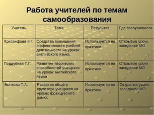Работа учителей по темам самообразования Учитель Тема Результат Где заслуш