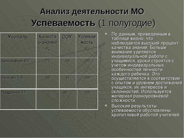 Анализ деятельности МО Успеваемость (1 полугодие) По данным, приведенным в та...