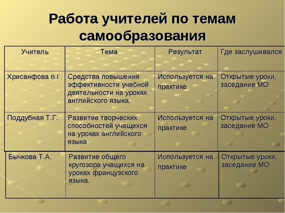 Работа учителей по темам самообразования Учитель Тема Результат Где заслуш...