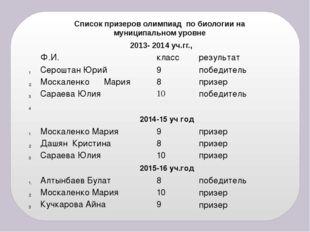 Список призеров олимпиад по биологии на муниципальном уровне 2013- 2014 уч.гг