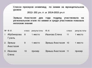 Список призеров олимпиад по химии на муниципальном уровне 2012- 201 уч. гг .и