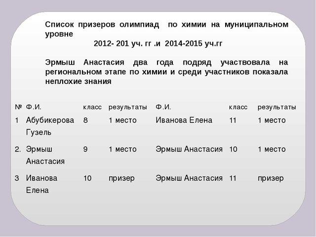 Список призеров олимпиад по химии на муниципальном уровне 2012- 201 уч. гг .и...