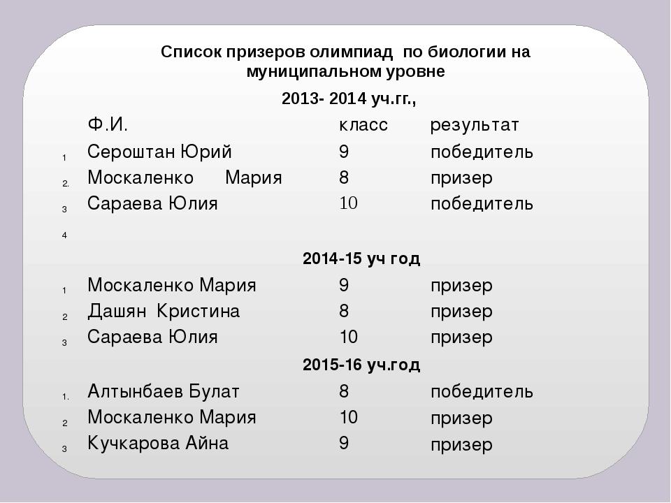 Список призеров олимпиад по биологии на муниципальном уровне 2013- 2014 уч.гг...