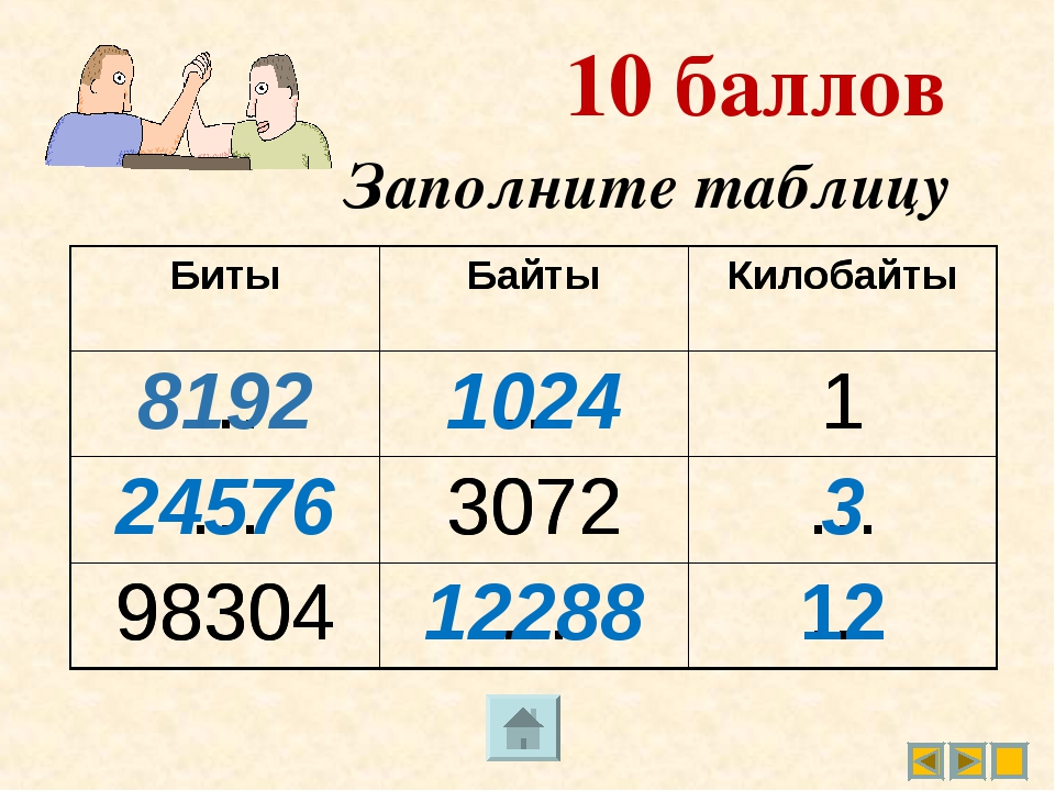 Заполните таблицу 10 баллов БитыБайтыКилобайты ……1 …3072… 98304…… Бит...