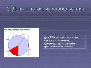 3. Лень – источник удовольствия Для 17% учащихся школы лень – это источник уд